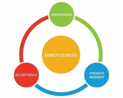 Mindfulness Based Cognitive Therapy (MBCT)